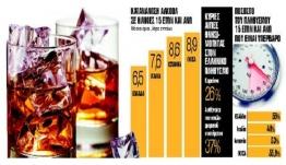 Μετά το κάπνισμα μπαίνει φραγμός και στο αλκοόλ -Το σχέδιο του Υπ.Υγείας