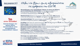 Πρωτιά της Περιφέρειας Νοτίου Αιγαίου και το 2019 στην αξιοποίηση των πόρων του ΕΣΠΑ 2014 – 2020