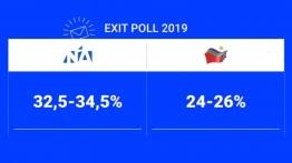 Σαρωτική νίκη της ΝΔ σε ευρωκάλπη και τοπικές εκλογές – Μυρίζουν κάλπες τον Ιούνιο
