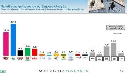 Δημοσκόπηση Metron Analysis: Ξεκάθαρο προβάδισμα Ν.Δ. σε ευρωεκλογές και βουλευτικές έναντι του ΣΥΡΙΖΑ