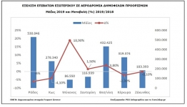 Τουρισμός: Με δύο πρόσωπα η κίνηση τον Μάιο-Μείωση στα Δωδεκάνησα